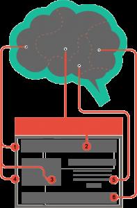 web-design-science